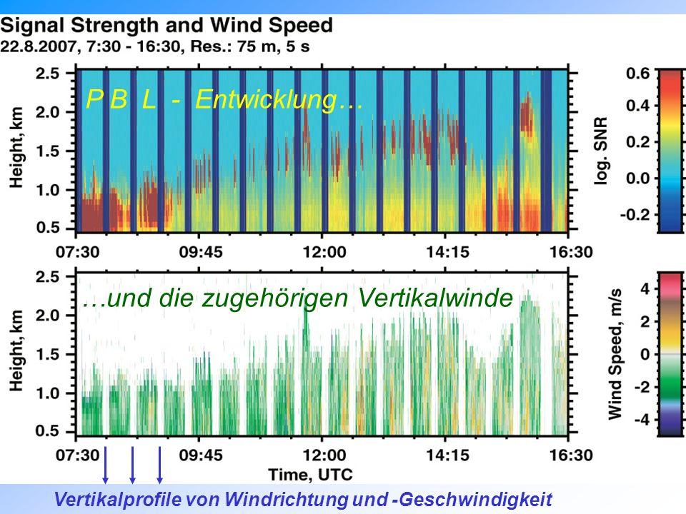 P B L - Entwicklung… …und die zugehörigen Vertikalwinde Vertikalprofile von Windrichtung und -Geschwindigkeit