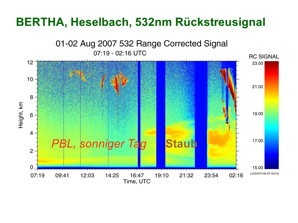 BERTHA, Heselbach, 532nm Rückstreusignal PBL, sonniger Tag Staub