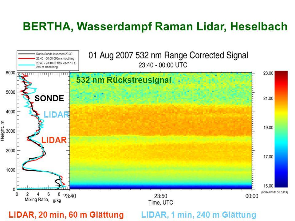 BERTHA, Wasserdampf Raman Lidar, Heselbach SONDE LIDAR, 20 min, 60 m GlättungLIDAR, 1 min, 240 m Glättung LIDAR 532 nm Rückstreusignal g/kg