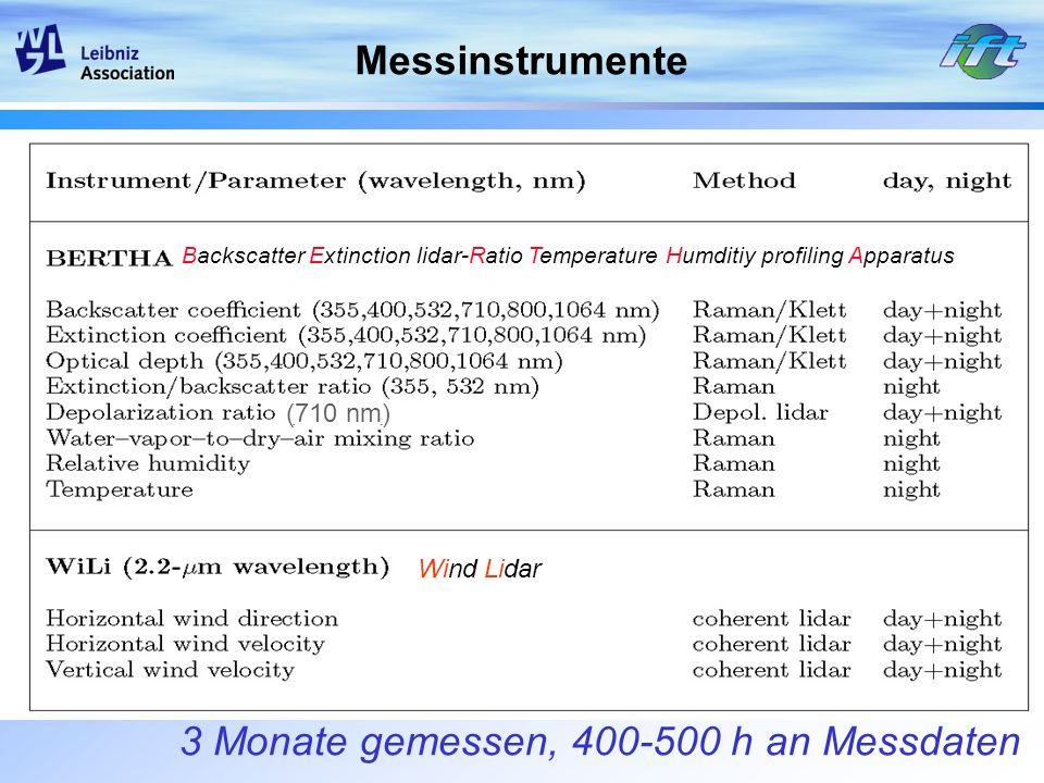 3 Monate gemessen, 400-500 h an Messdaten Backscatter Extinction lidar-Ratio Temperature Humditiy profiling Apparatus Wind Lidar Messinstrumente (710