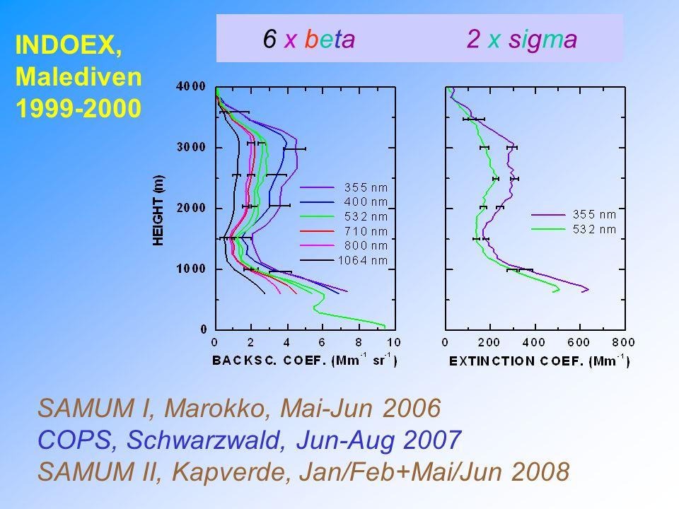 Datenauswertung seit März 2008 1 Diplomandin arbeitet an der Auswertung der WiLi-Daten (PBL-Windstatistik) 1 Diplomand arbeitet an der Auswertung der Ramanlidar-Daten (Wasserdampf und Temperatur) Ab Spätsommer zusätzlich ein Postdoc zur Windauswertung
