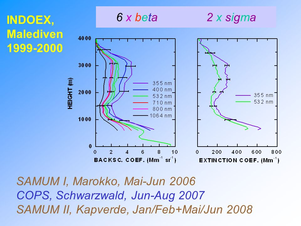 INDOEX, Malediven 1999-2000 SAMUM I, Marokko, Mai-Jun 2006 COPS, Schwarzwald, Jun-Aug 2007 SAMUM II, Kapverde, Jan/Feb+Mai/Jun 2008 6 x beta 2 x sigma