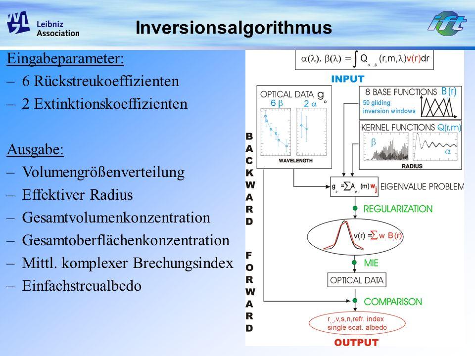 Inversionsalgorithmus Eingabeparameter: –6 Rückstreukoeffizienten –2 Extinktionskoeffizienten Ausgabe: –Volumengrößenverteilung –Effektiver Radius –Ge