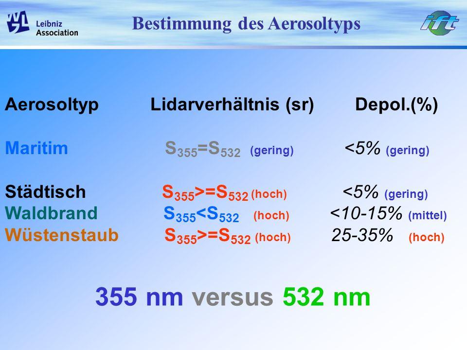 Bestimmung des Aerosoltyps Aerosoltyp Lidarverhältnis (sr) Depol.(%) Maritim S 355 =S 532 (gering) <5% (gering) Städtisch S 355 >=S 532 (hoch) <5% (ge