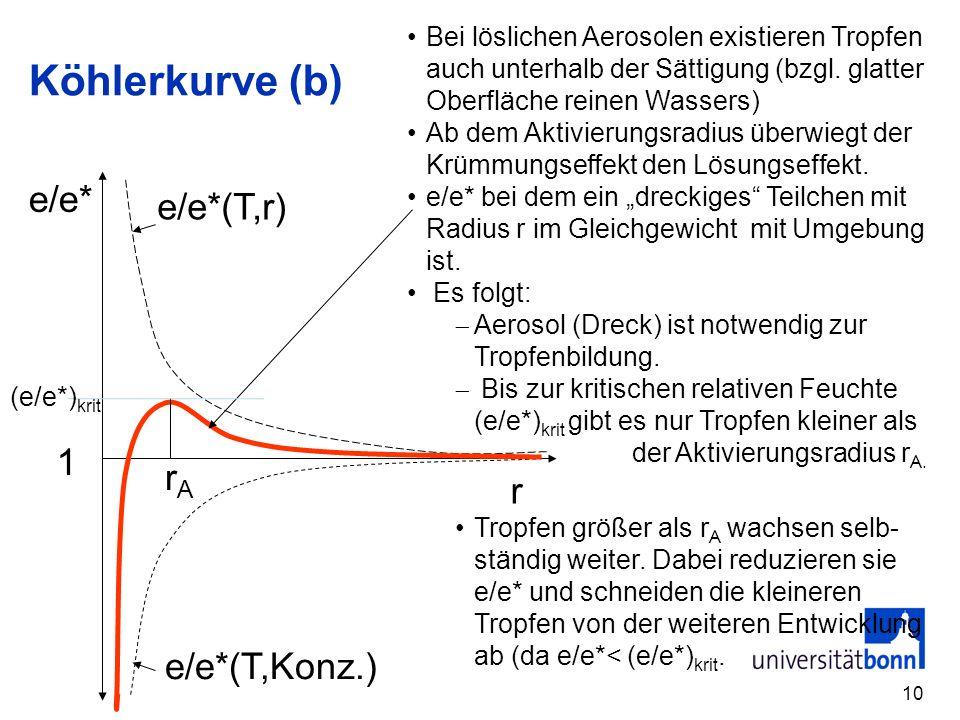 10 Köhlerkurve (b) r e/e* 1 e/e*(T,r) e/e*(T,Konz.) rArA Bei löslichen Aerosolen existieren Tropfen auch unterhalb der Sättigung (bzgl. glatter Oberfl