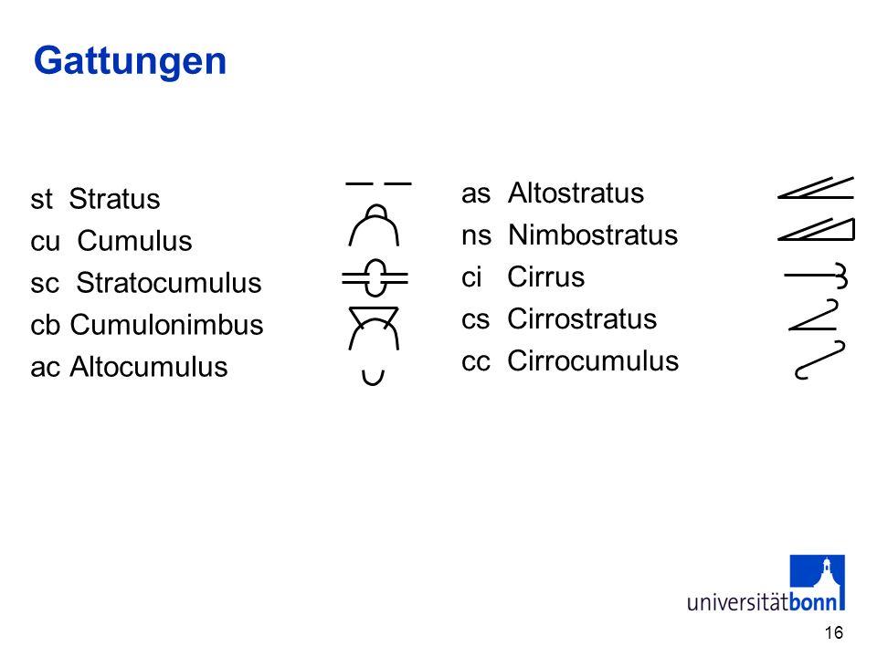 16 Gattungen st Stratus cu Cumulus sc Stratocumulus cb Cumulonimbus ac Altocumulus as Altostratus ns Nimbostratus ci Cirrus cs Cirrostratus cc Cirrocu