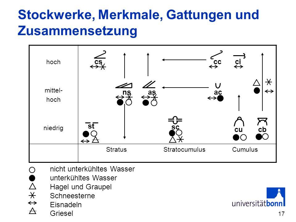 17 Stockwerke, Merkmale, Gattungen und Zusammensetzung hoch mittel- hoch niedrig StratusStratocumulusCumulus csccci nsasac cucb sc st nicht unterkühlt