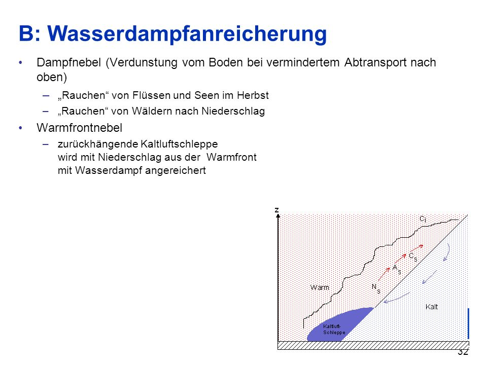 32 B: Wasserdampfanreicherung Dampfnebel (Verdunstung vom Boden bei vermindertem Abtransport nach oben) – Rauchen von Flüssen und Seen im Herbst –Rauc