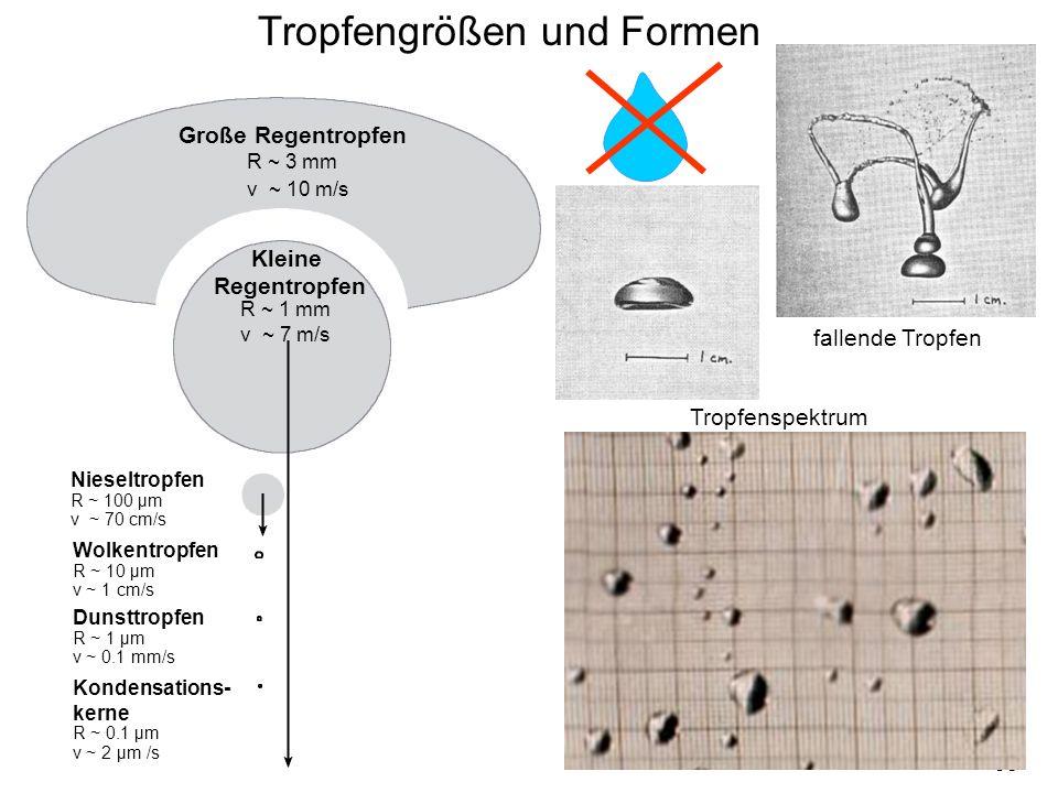 38 Tropfengrößen und Formen Große Regentropfen R ~ 3 mm v ~ 10 m/s Kleine Regentropfen R ~ 1 mm v ~ 7 m/s Nieseltropfen R ~ 100 μm v ~ 70 cm/s Wolkent