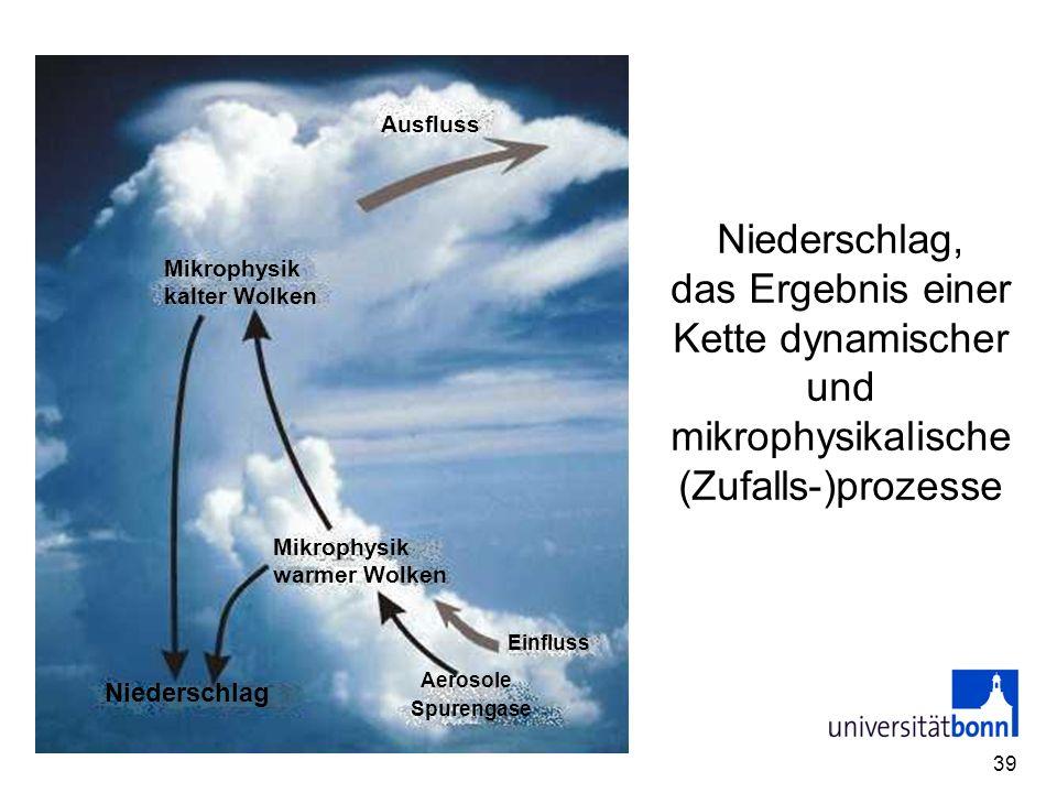 39 Ausfluss Mikrophysik warmer Wolken Mikrophysik kalter Wolken Niederschlag Einfluss Aerosole Spurengase Niederschlag, das Ergebnis einer Kette dynam