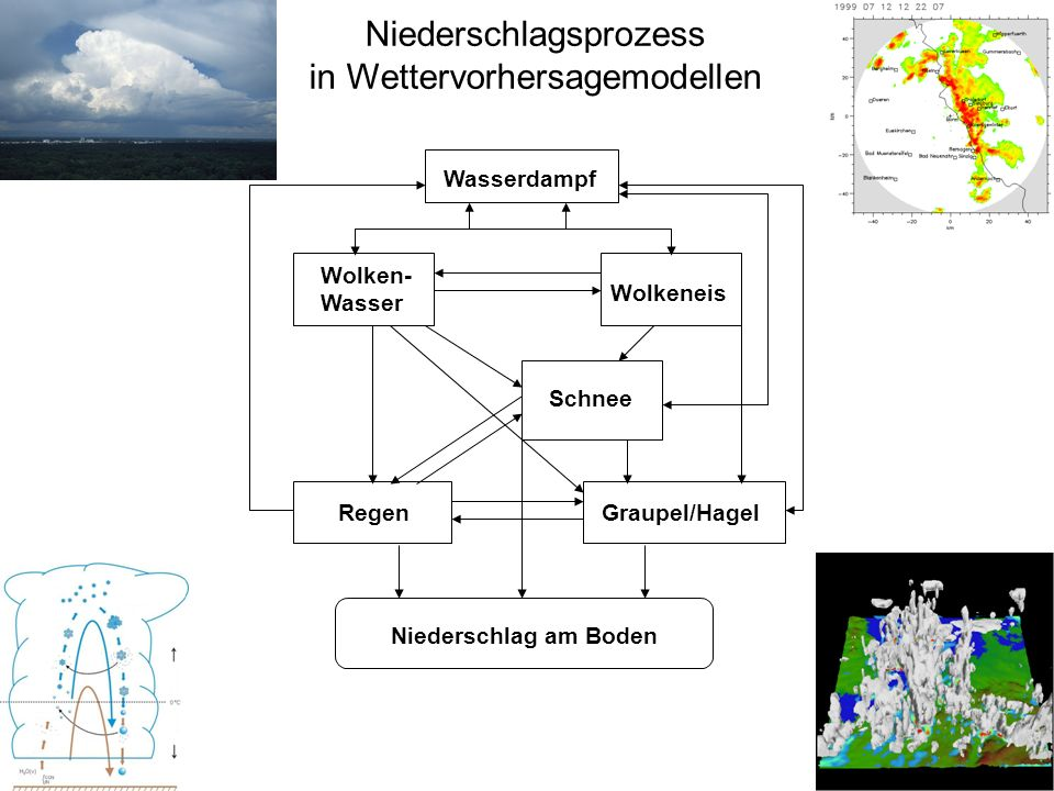 40 Wasserdampf Wolken- Wasser Wolkeneis Schnee RegenGraupel/Hagel Niederschlag am Boden Niederschlagsprozess in Wettervorhersagemodellen