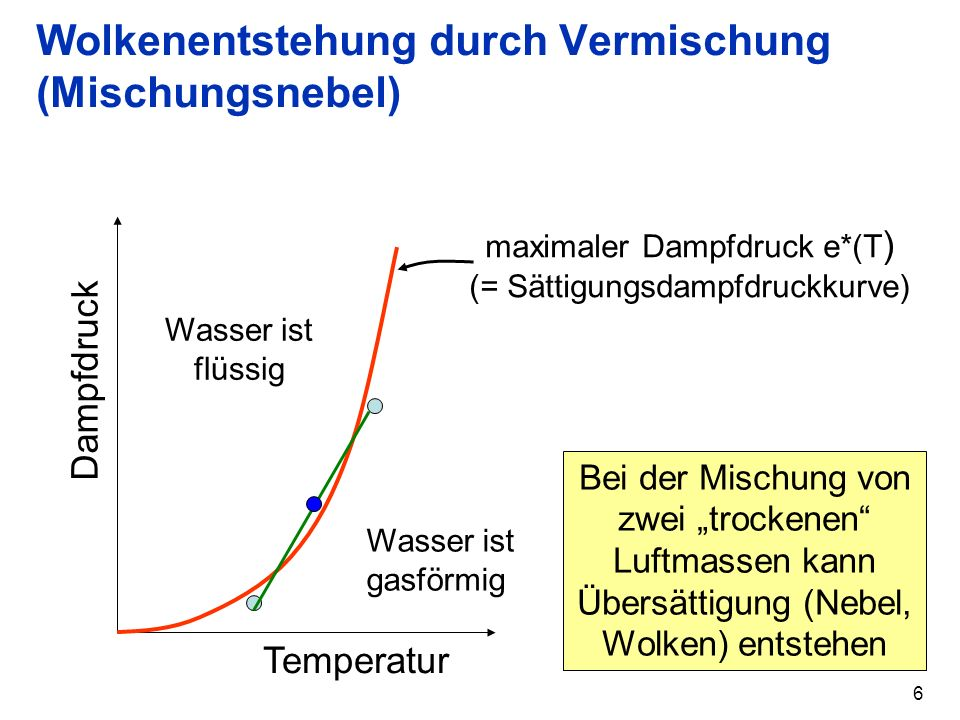 6 Wolkenentstehung durch Vermischung (Mischungsnebel) Temperatur Dampfdruck maximaler Dampfdruck e*(T ) (= Sättigungsdampfdruckkurve) Wasser ist flüss