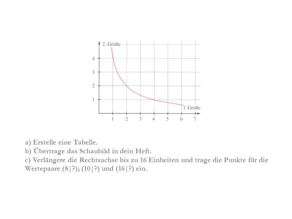 a) Erstelle eine Tabelle. b) Übertrage das Schaubild in dein Heft. c) Verlängere die Rechtsachse bis zu 16 Einheiten und trage die Punkte für die Wert