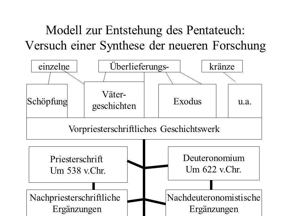 Modell zur Entstehung des Pentateuch: Versuch einer Synthese der neueren Forschung Priesterschrift Um 538 v.Chr. Nachpriesterschriftliche Ergänzungen