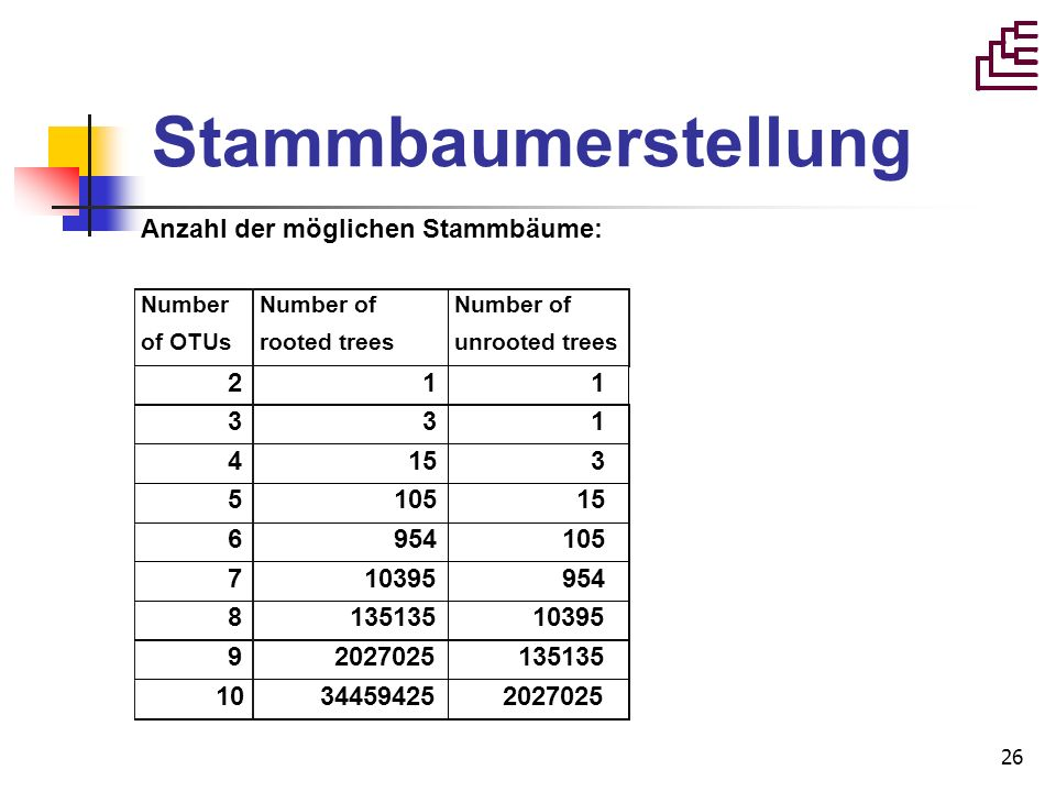 26 Stammbaumerstellung Anzahl der möglichen Stammbäume: Number of OTUs Number of rooted trees Number of unrooted trees 211 331 4153 510515 6954105 710