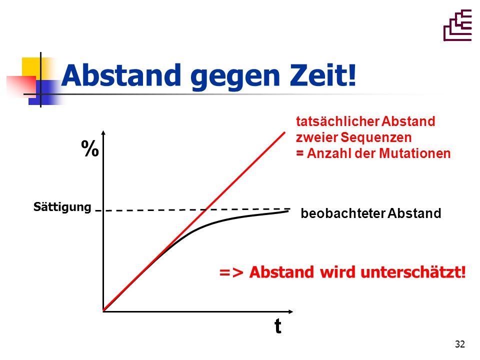 32 Abstand gegen Zeit! t % beobachteter Abstand tatsächlicher Abstand zweier Sequenzen = Anzahl der Mutationen => Abstand wird unterschätzt! Sättigung
