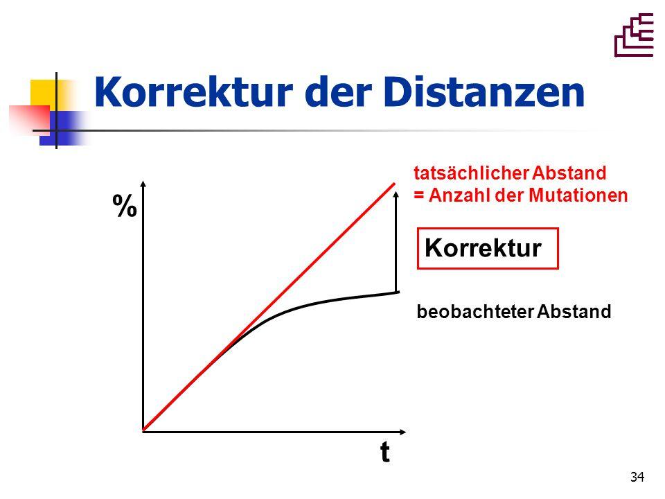 34 Korrektur der Distanzen t % beobachteter Abstand tatsächlicher Abstand = Anzahl der Mutationen Korrektur