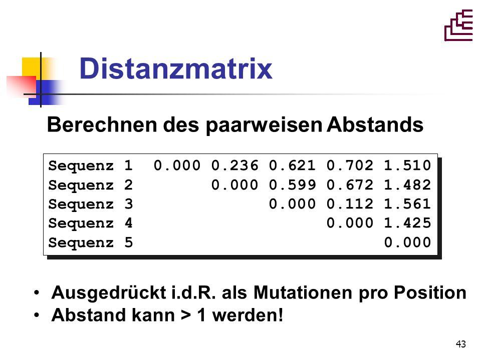 43 Distanzmatrix Sequenz 1 0.000 0.236 0.621 0.702 1.510 Sequenz 2 0.000 0.599 0.672 1.482 Sequenz 3 0.000 0.112 1.561 Sequenz 4 0.000 1.425 Sequenz 5