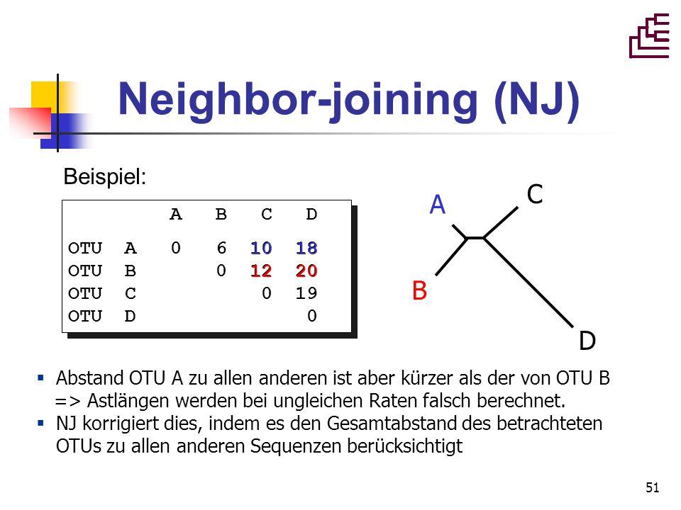 51 Neighbor-joining (NJ) Beispiel: A B C D OTU A 0 6 10 18 OTU B 0 12 20 OTU C 0 19 OTU D 0 A B C D OTU A 0 6 10 18 OTU B 0 12 20 OTU C 0 19 OTU D 0 1