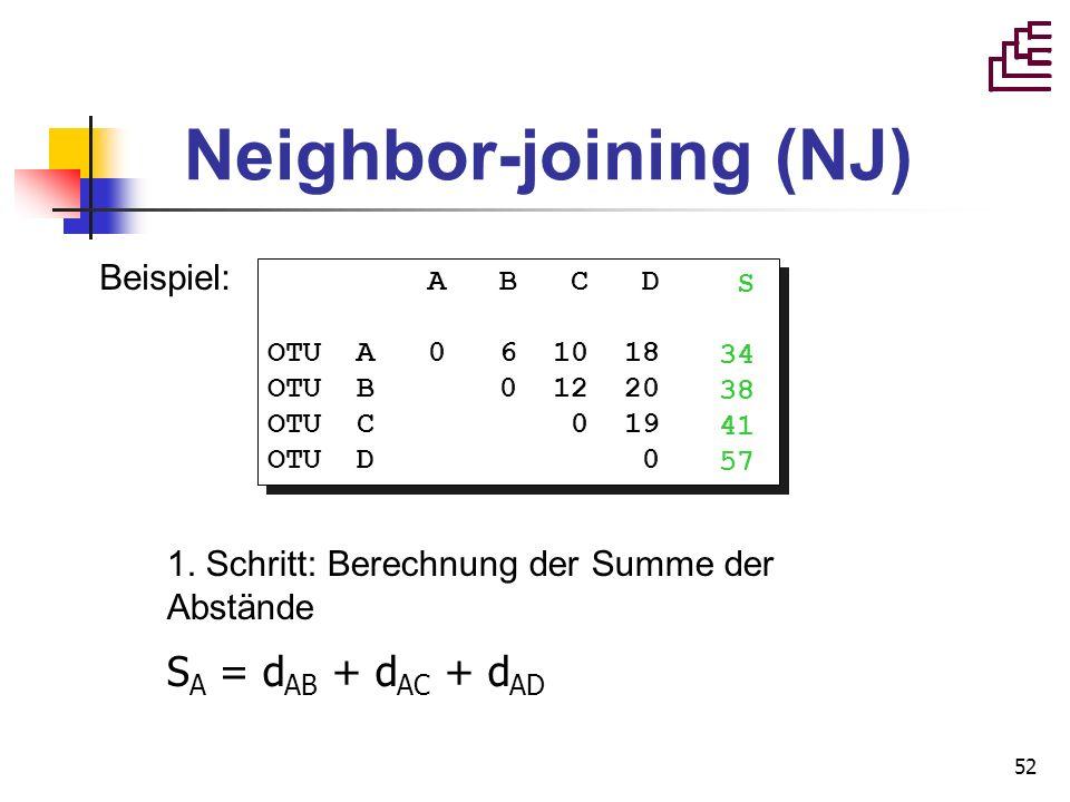 52 Neighbor-joining (NJ) Beispiel: A B C D OTU A 0 6 10 18 OTU B 0 12 20 OTU C 0 19 OTU D 0 A B C D OTU A 0 6 10 18 OTU B 0 12 20 OTU C 0 19 OTU D 0 1