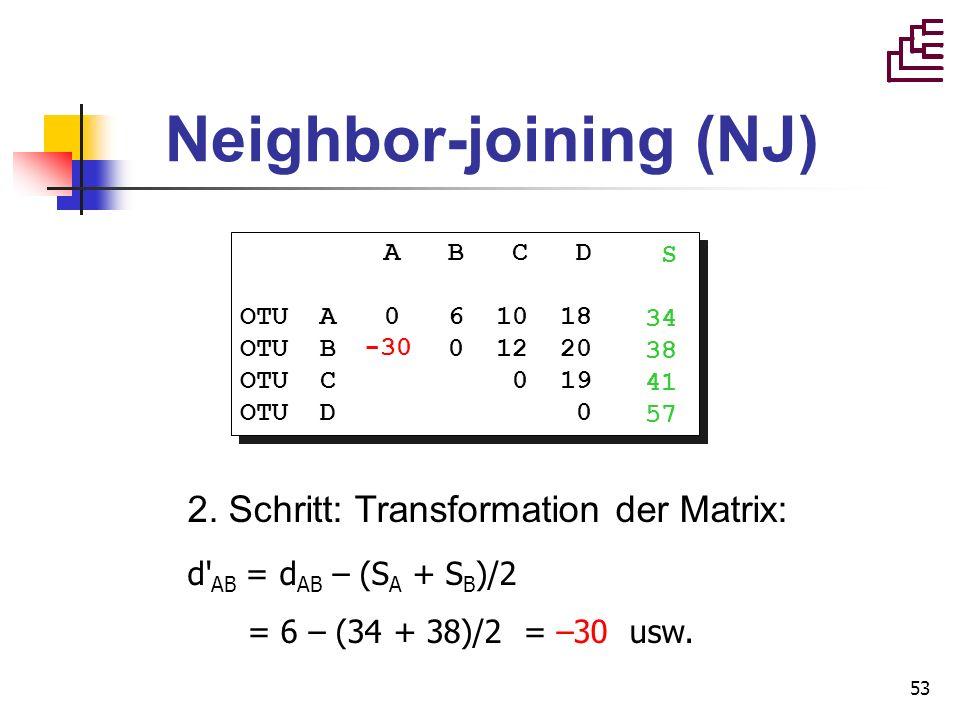 53 Neighbor-joining (NJ) A B C D OTU A 0 6 10 18 OTU B 0 12 20 OTU C 0 19 OTU D 0 A B C D OTU A 0 6 10 18 OTU B 0 12 20 OTU C 0 19 OTU D 0 2. Schritt: