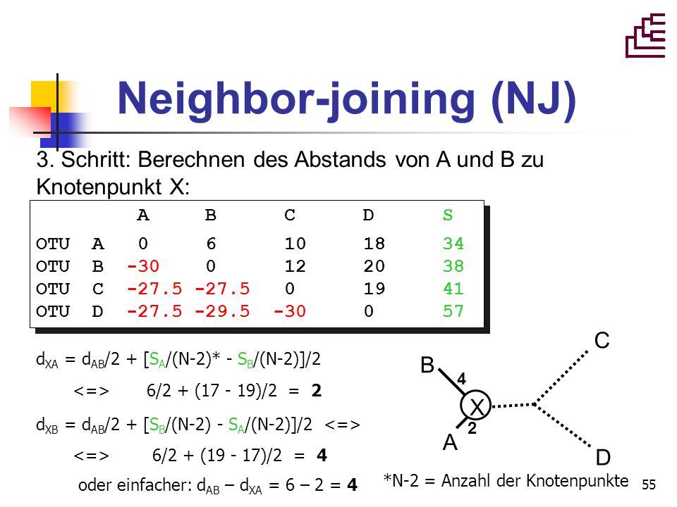 55 Neighbor-joining (NJ) 3. Schritt: Berechnen des Abstands von A und B zu Knotenpunkt X: d XA = d AB /2 + [S A /(N-2)* - S B /(N-2)]/2 6/2 + (17 - 19