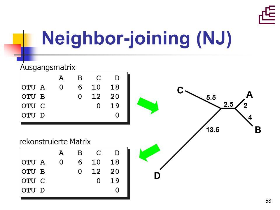 58 Neighbor-joining (NJ) A B C D OTU A 0 6 10 18 OTU B 0 12 20 OTU C 0 19 OTU D 0 A B C D OTU A 0 6 10 18 OTU B 0 12 20 OTU C 0 19 OTU D 0 A B C D OTU