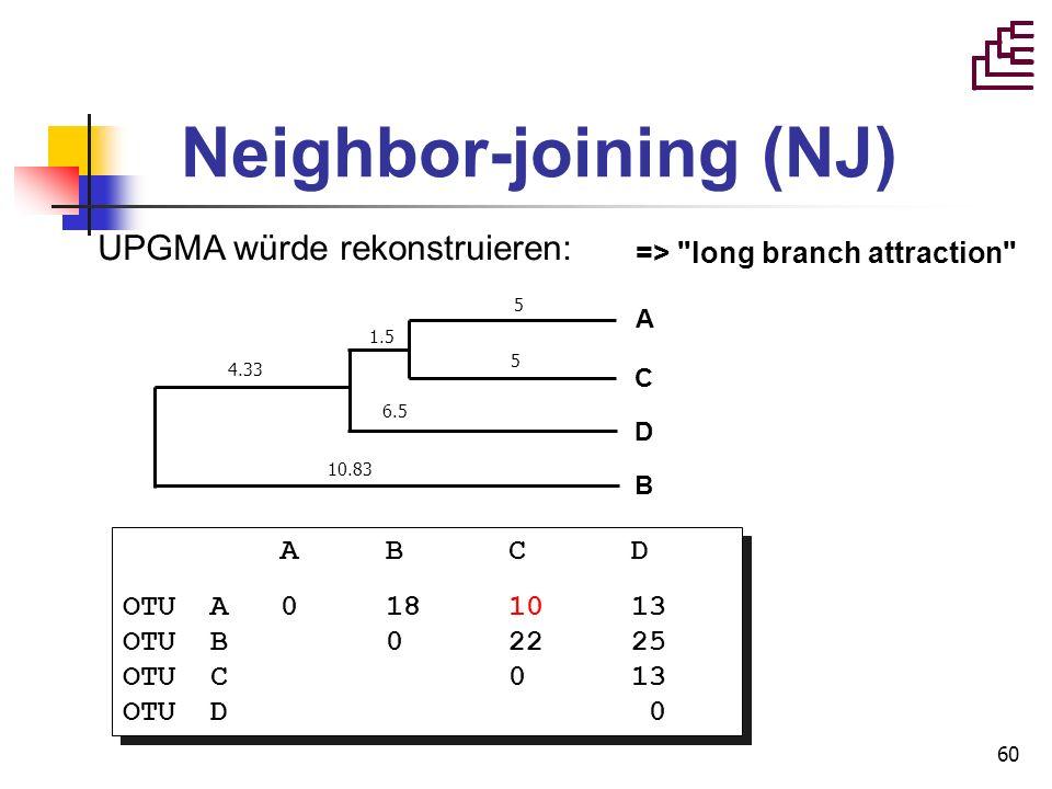 60 Neighbor-joining (NJ) UPGMA würde rekonstruieren: A B C D OTU A 0 18 10 13 OTU B 0 22 25 OTU C 0 13 OTU D 0 A B C D OTU A 0 18 10 13 OTU B 0 22 25