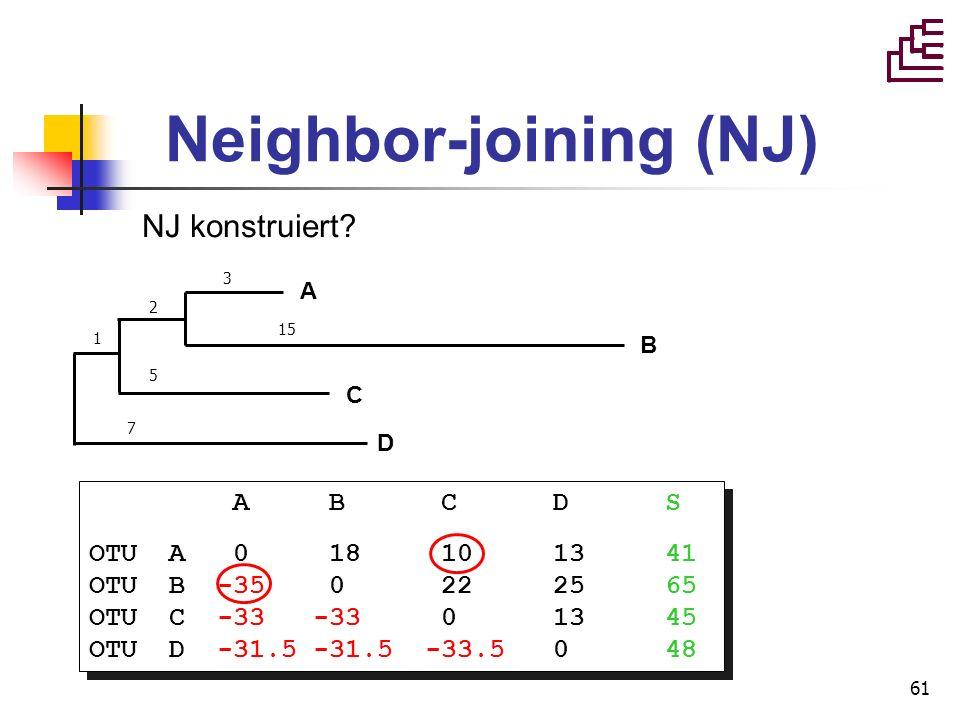 61 Neighbor-joining (NJ) NJ konstruiert? A B C D S OTU A 0 18 10 13 41 OTU B -35 0 22 25 65 OTU C -33 -33 0 13 45 OTU D -31.5 -31.5 -33.5 0 48 A B C D