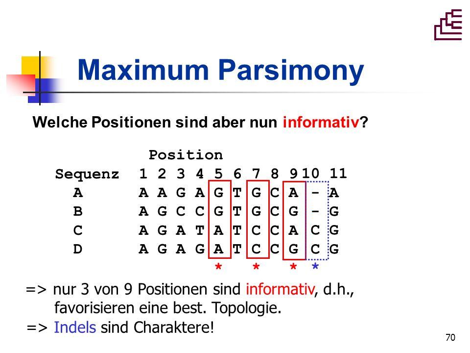 70 Maximum Parsimony Position Sequenz 1 2 3 4 5 6 7 8 9 A A A G A G T G C A B A G C C G T G C G C A G A T A T C C A D A G A G A T C C G * * * Welche P