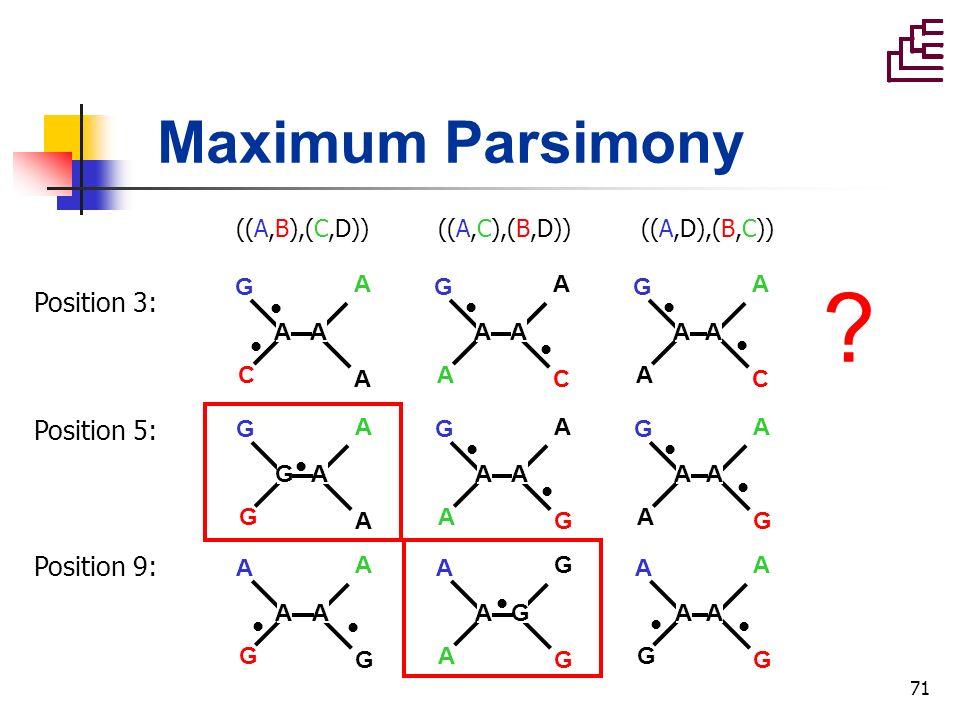 71 Maximum Parsimony Position 3: ((A,B),(C,D))((A,C),(B,D))((A,D),(B,C)) G C A A G A A C G A A C AAAAAA G G A A G A A G G A A G GAAAAA A G A G A A G G