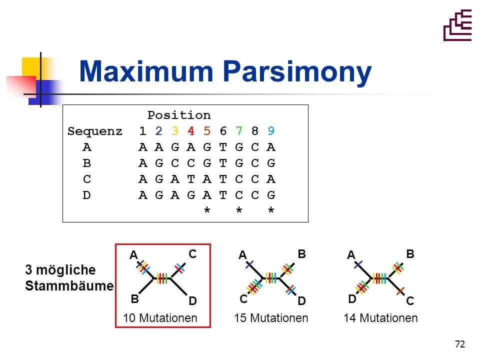 72 Maximum Parsimony A B C D A C B D A D B C 3 mögliche Stammbäume 10 Mutationen 15 Mutationen 14 Mutationen Position Sequenz 1 2 3 4 5 6 7 8 9 A A A
