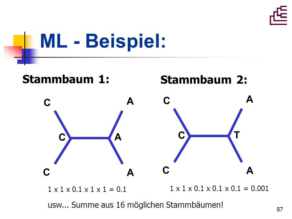 87 ML - Beispiel: Stammbaum 1: C C A A C T C C A A C A 1 x 1 x 0.1 x 1 x 1 = 0.1 1 x 1 x 0.1 x 0.1 x 0.1 = 0.001 usw... Summe aus 16 möglichen Stammbä