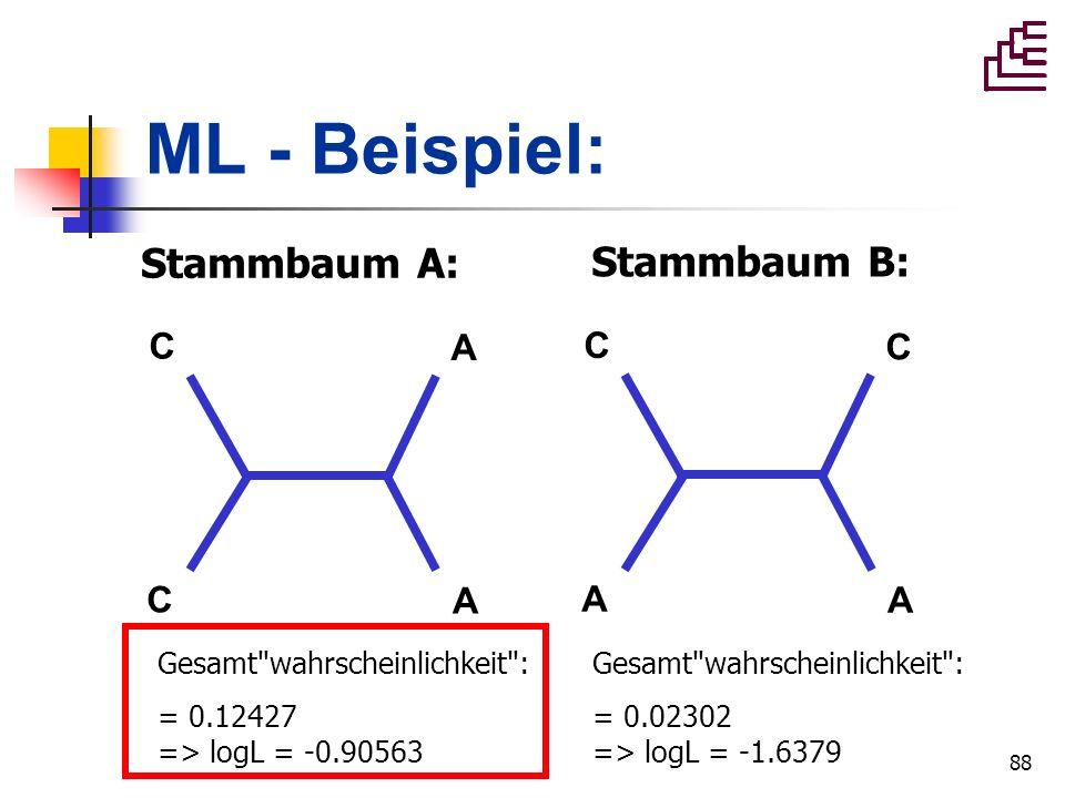 88 ML - Beispiel: Stammbaum A: C C A A Gesamt