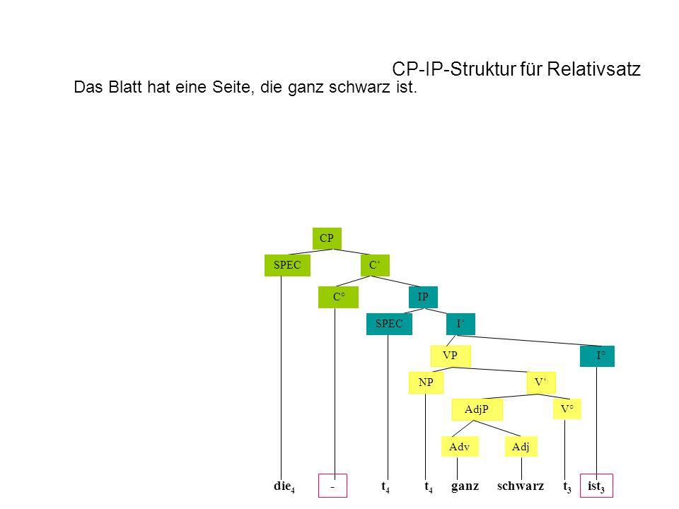 CP CSPEC IP ISPEC VP NP AdjP C° I° V V° die 4 t4t4 t3t3 ist 3 schwarz t4t4 AdjAdv ganz- CP-IP-Struktur für Relativsatz Das Blatt hat eine Seite, die ganz schwarz ist.