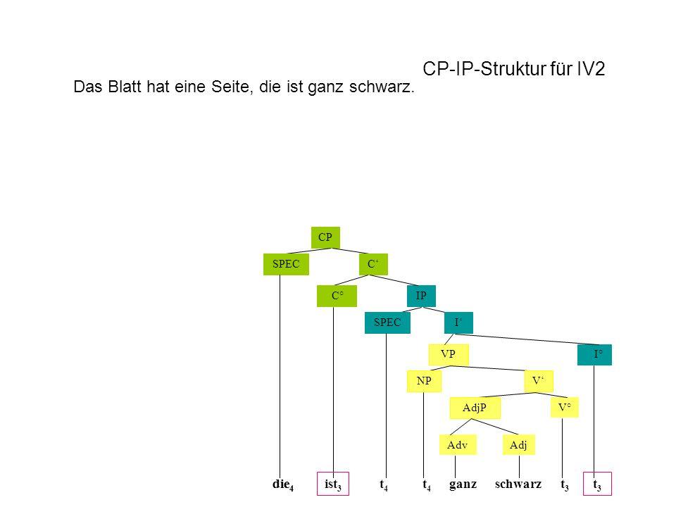 CP CSPEC IP ISPEC VP NP AdjP C° I° V V° die 4 t4t4 t3t3 ist 3 schwarz t4t4 AdjAdv ganz CP-IP-Struktur für IV2 die 4 t3t3 Das Blatt hat eine Seite, die ist ganz schwarz.