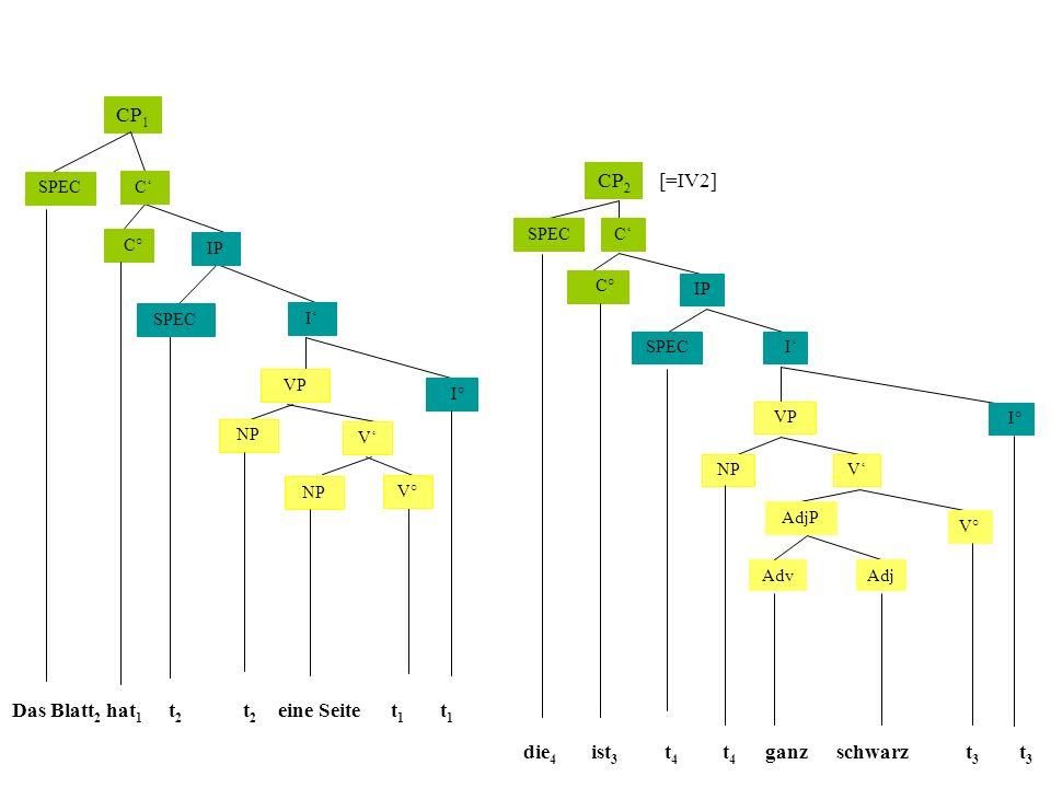 CP 1 CP 2 [=IV2] C IP VP I I° NP C° SPEC NP V V° t1t1 SPEC C IP VP I I° SPEC NP C° SPEC V V° Das Blatt 2 hat 1 t2t2 eine Seite die 4 t4t4 ist 3 schwarzganz t1t1 AdjP AdjAdv t4t4 t3t3 t3t3 t2t2