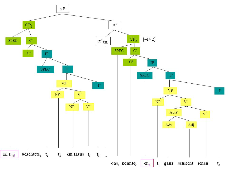 πPπP CP 1 π π° REL CP 2 [=IV2] C IP VP I I° NP C° SPEC NP V V° SPEC C IP VP I I° SPEC NP C° SPEC V V° AdjP AdjAdv K.