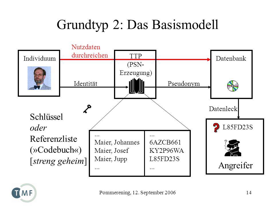 Pommerening, 12. September 200614 Grundtyp 2: Das Basismodell Individuum TTP (PSN- Erzeugung) Datenbank Schlüssel oder Referenzliste (»Codebuch«) [str