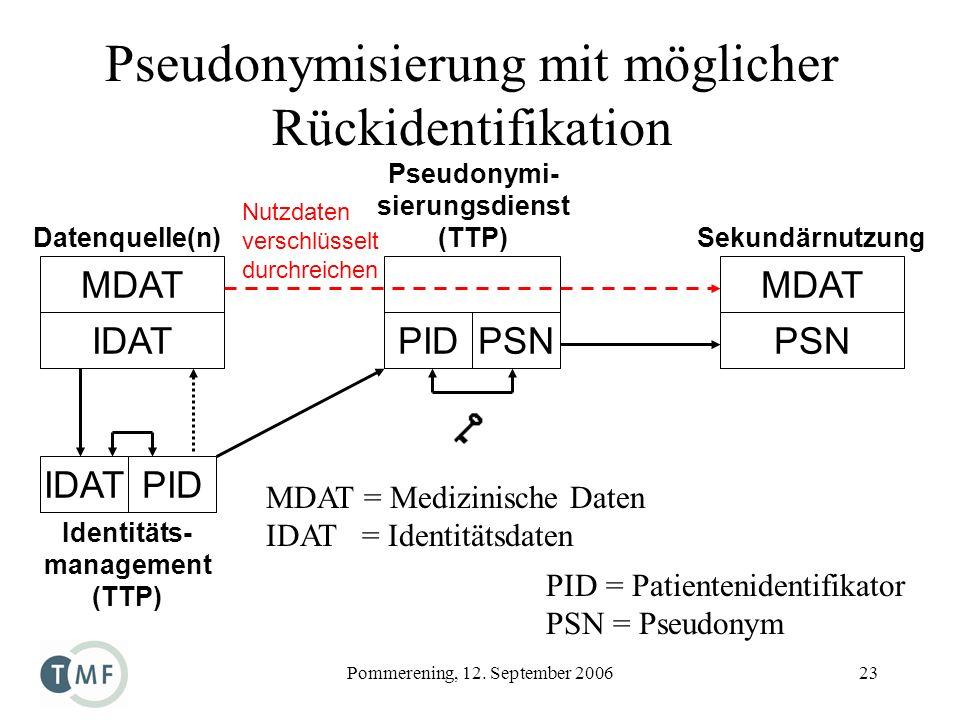 Pommerening, 12. September 200623 Pseudonymisierung mit möglicher Rückidentifikation MDAT = Medizinische Daten IDAT = Identitätsdaten PID = Patienteni