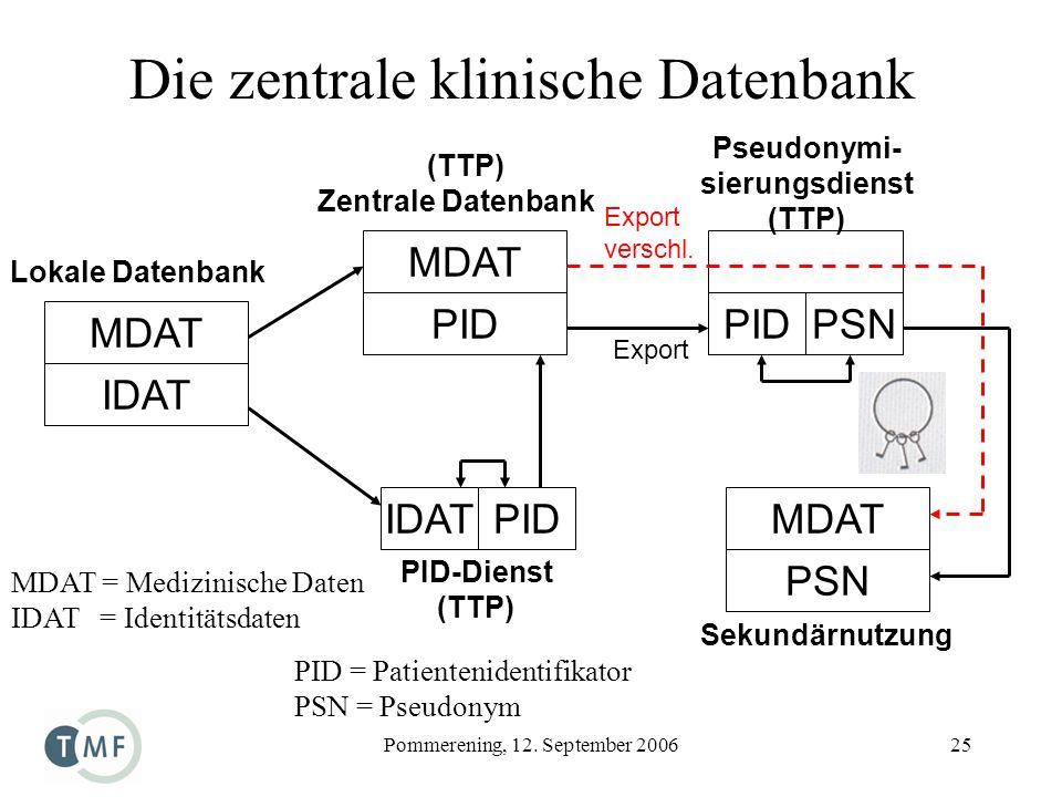 Pommerening, 12. September 200625 Die zentrale klinische Datenbank MDAT = Medizinische Daten IDAT = Identitätsdaten PID = Patientenidentifikator PSN =