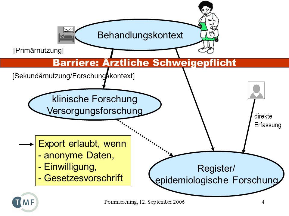 Pommerening, 12. September 20064 Behandlungskontext Register/ epidemiologische Forschung klinische Forschung Versorgungsforschung Export erlaubt, wenn