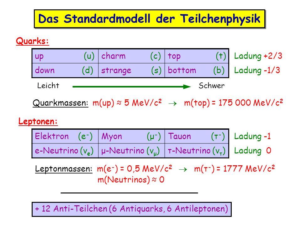 up (u)charm (c)top (t) Ladung +2/3 down (d)strange (s)bottom (b) Ladung -1/3 LeichtSchwer Quarks: Elektron (e - )Myon (μ - )Tauon (τ - ) Ladung -1 e-N