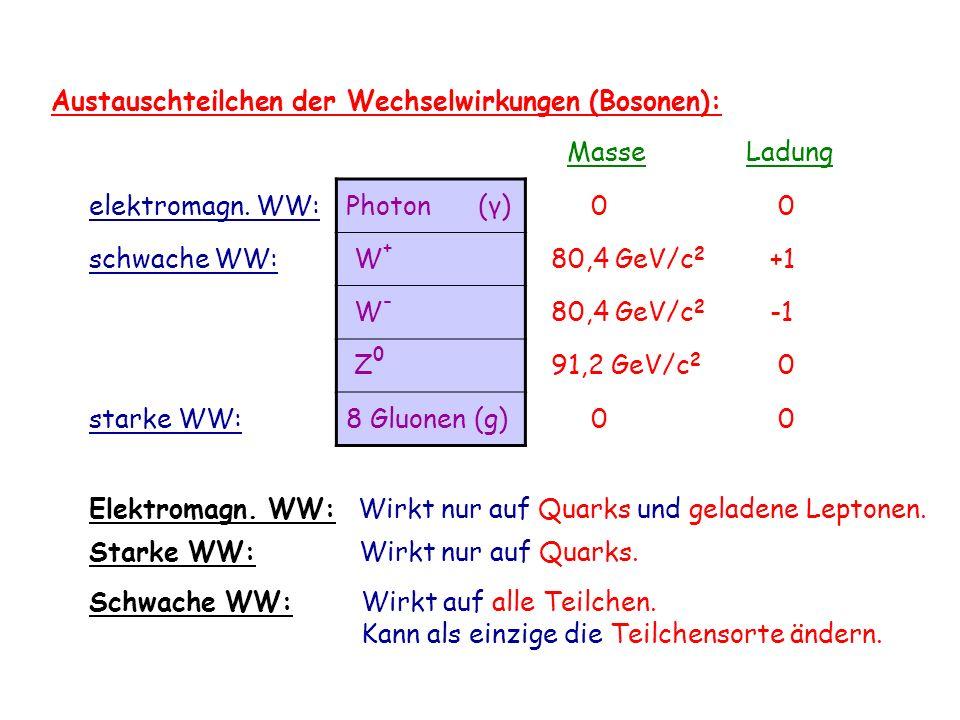 Austauschteilchen der Wechselwirkungen (Bosonen): MasseLadung elektromagn. WW:Photon (γ) 0 0 schwache WW: W + 80,4 GeV/c 2 +1 W - 80,4 GeV/c 2 Z 0 91,