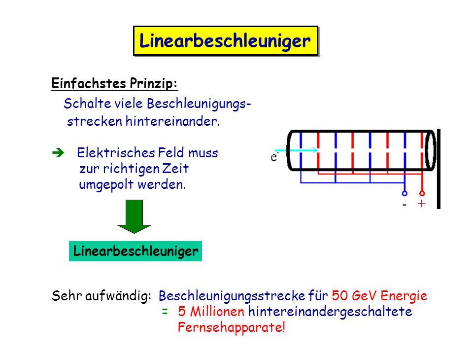 Linearbeschleuniger Einfachstes Prinzip: Schalte viele Beschleunigungs- strecken hintereinander. Elektrisches Feld muss zur richtigen Zeit umgepolt we