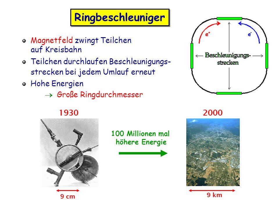 Ringbeschleuniger 19302000 9 cm 9 km 100 Millionen mal höhere Energie Magnetfeld zwingt Teilchen auf Kreisbahn Teilchen durchlaufen Beschleunigungs- strecken bei jedem Umlauf erneut Hohe Energien Große Ringdurchmesser