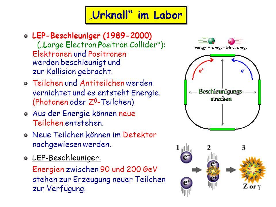 Urknall im Labor LEP-Beschleuniger (1989-2000) (Large Electron Positron Collider): Elektronen und Positronen werden beschleunigt und zur Kollision gebracht.