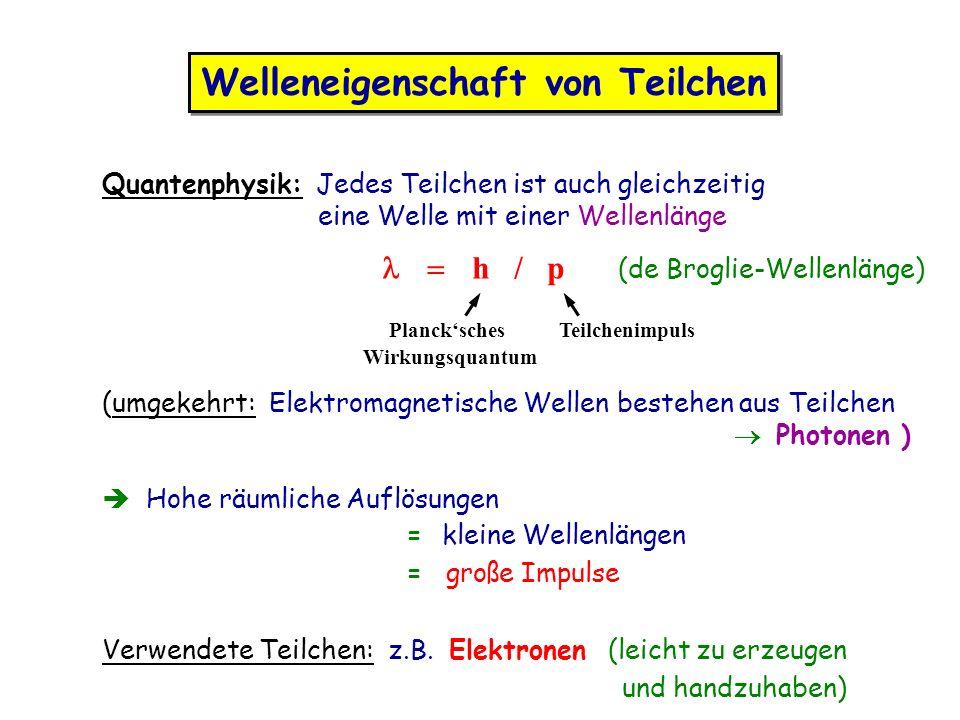 Welleneigenschaft von Teilchen Quantenphysik: Jedes Teilchen ist auch gleichzeitig eine Welle mit einer Wellenlänge h / p (de Broglie-Wellenlänge) Plancksches Teilchenimpuls Wirkungsquantum (umgekehrt: Elektromagnetische Wellen bestehen aus Teilchen Photonen ) Hohe räumliche Auflösungen = kleine Wellenlängen = große Impulse Verwendete Teilchen: z.B.