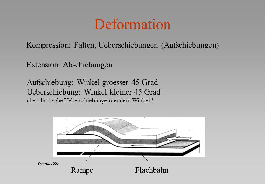 Deformation Kompression: Falten, Ueberschiebungen (Aufschiebungen) Extension: Abschiebungen Aufschiebung: Winkel groesser 45 Grad Ueberschiebung: Wink