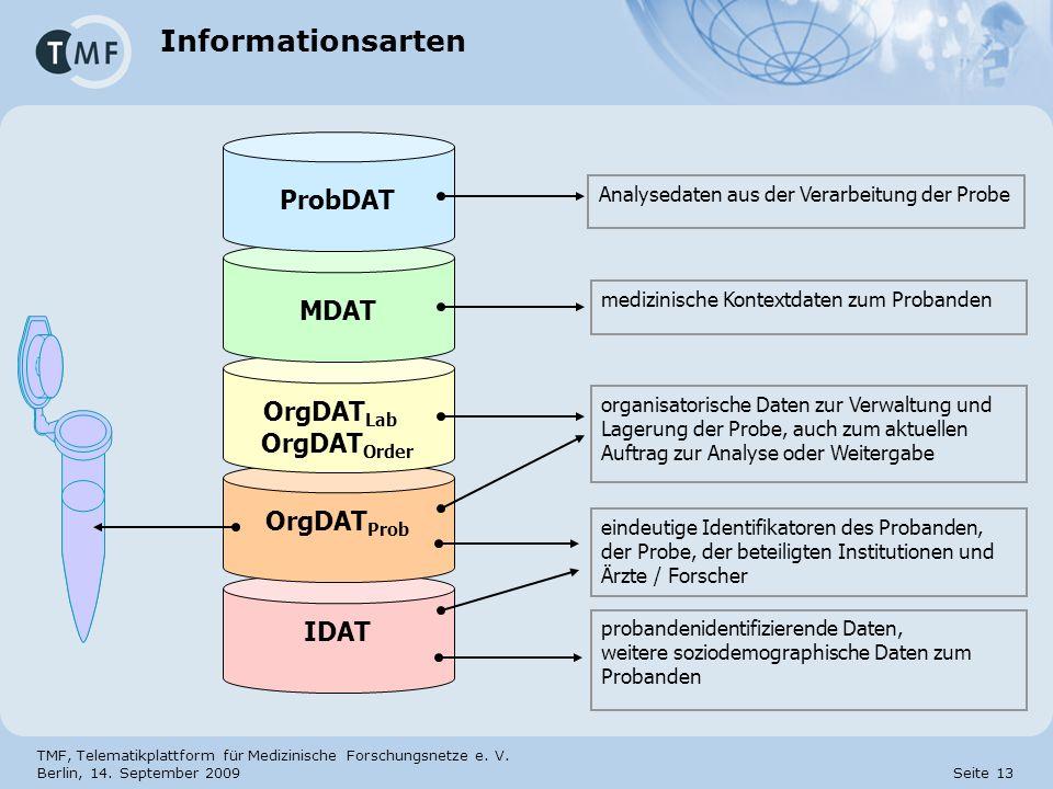 TMF, Telematikplattform für Medizinische Forschungsnetze e. V. Berlin, 14. September 2009 Seite 13 Informationsarten IDAT OrgDAT Prob OrgDAT Lab OrgDA